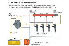 コモンレールシステムの主要部品