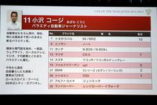 【2012-2013日本カー・オブ・ザ・イヤー】選考委員 小沢コージさんの配点