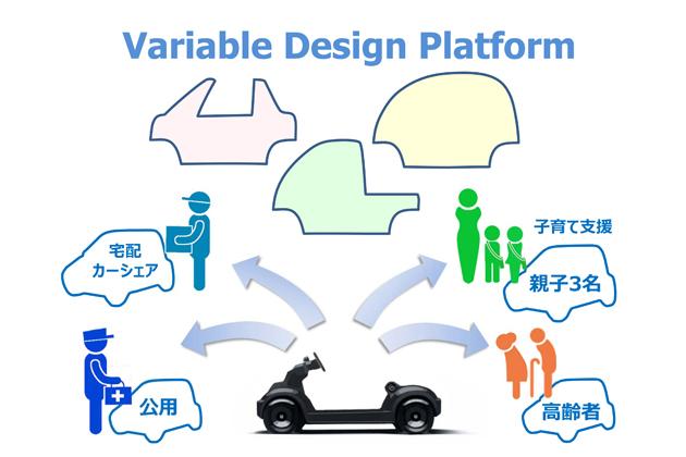Variable Design Platform