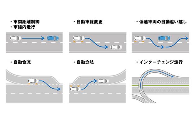 日産の自動運転技術の主な機能