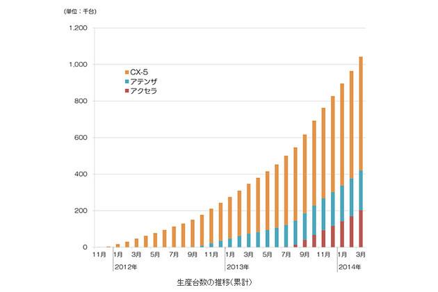 生産台数の推移(累計)