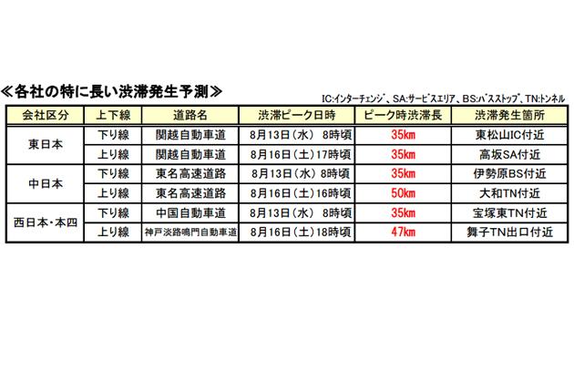 各社の特に長い渋滞発生予測/お盆期間[平成26年8月7日(木)~17日(日)の11日間]