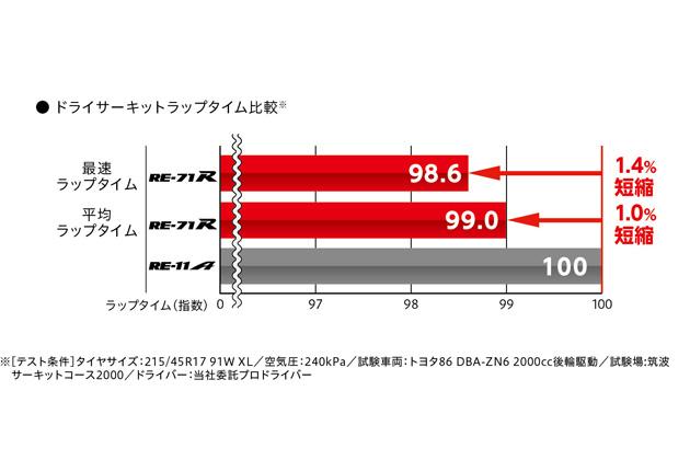 「POTENZA RE-71R」/性能評価結果
