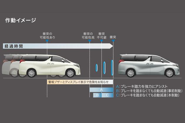 トヨタ 新型「アルファード/ヴェルファイア」