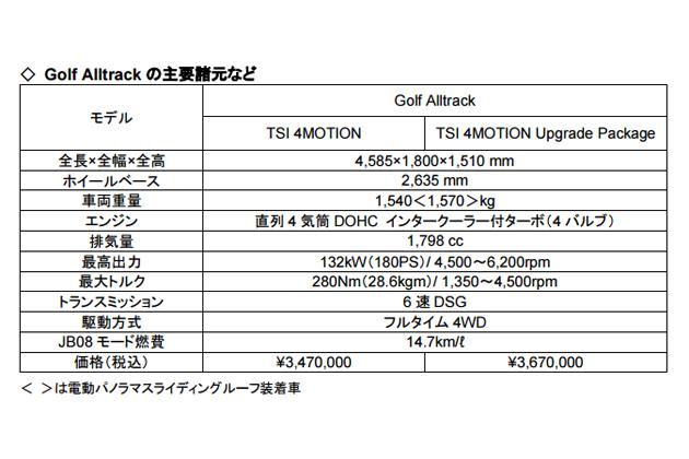 フォルクスワーゲン「Golf Alltrack(ゴルフ オールトラック) 」