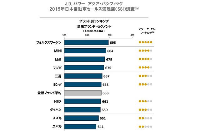 ブランド別ランキング 量販ブランド・セグメント(1000ポイント満点)  出展:J.Dパワーアジア・パシフィック2015日本自動車セールス客満足度(SSI)調査