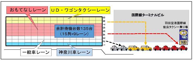 東京タクシーセンター、羽田空港国際線と東京駅で「UDタクシー」およびワゴンタクシー専用レーンの運用を開始
