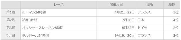 スズキ・エンデュランス・レーシングチーム(SERT)2015年シーズンの成績