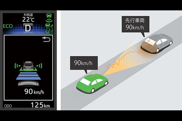 通信利用型レーダークルーズコントロール