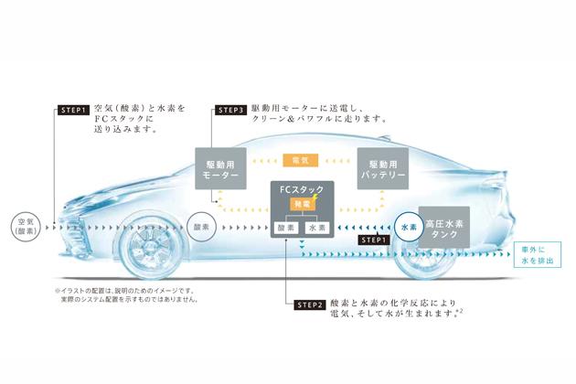 トヨタフューエル セル システム