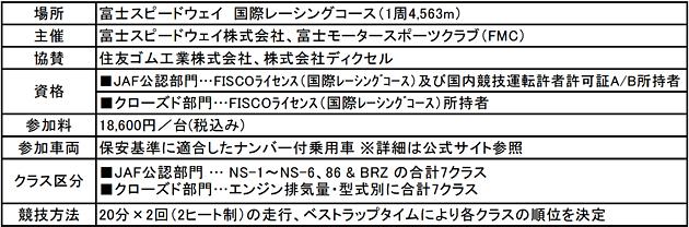 富士スピードウェイ、JAF公認サーキットトライアル競技を開催