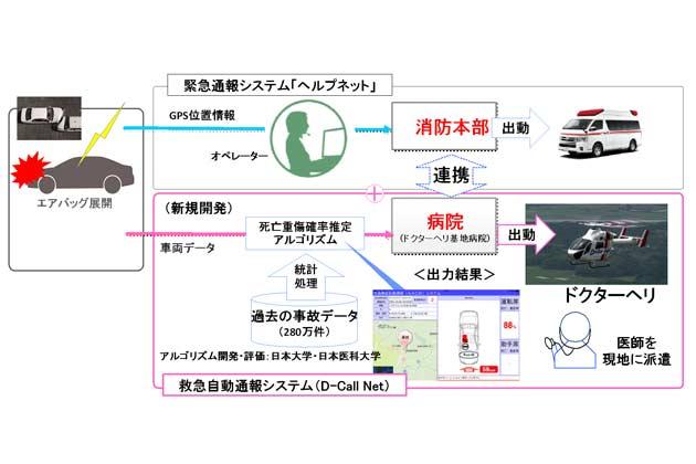 救急自動通報システム (D-Call Net)