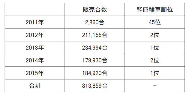 N-BOXシリーズ年別販売台数推移(全国軽自動車協会連合会調べ)