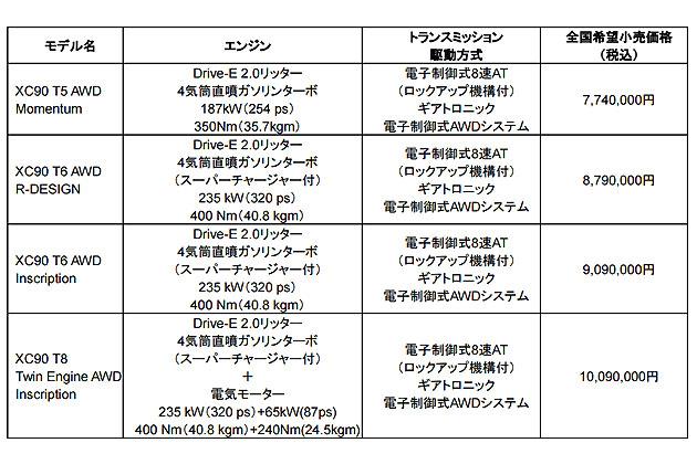 新型「XC90」ラインナップと価格