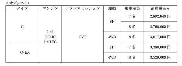 【価格表】オデッセイ