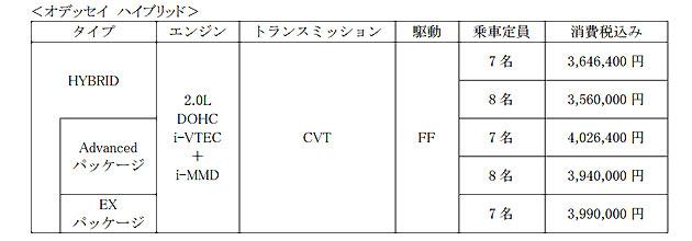 【価格表】オデッセイ ハイブリッド