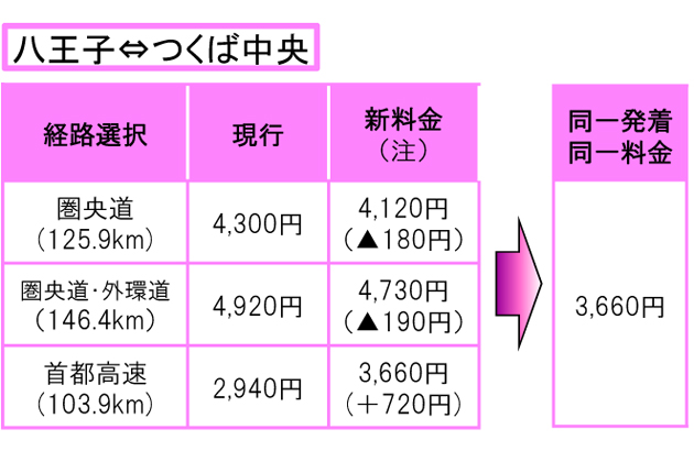 首都圏高速道が4月から新料金体系に移行