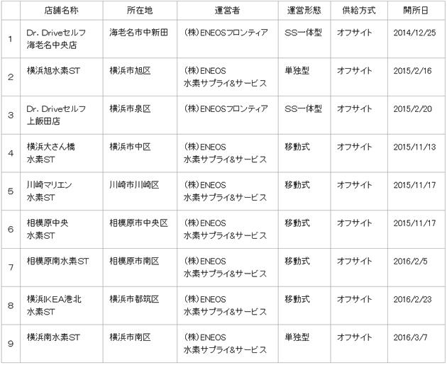 神奈川県内の水素ステーション一覧