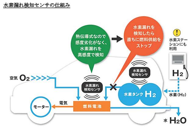 水素漏れ検知センサの仕組み