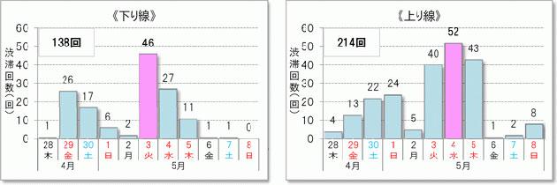 <10km以上の渋滞予測回数> 上下線の合計 352回