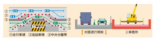 対面通行規制のイメージ