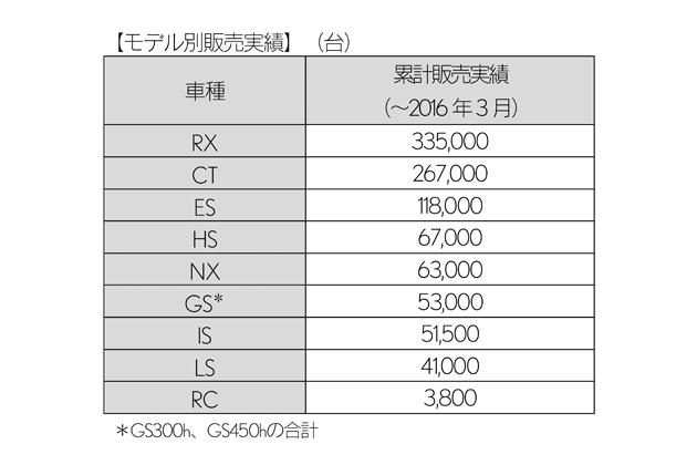 レクサスHV  モデル別販売実績