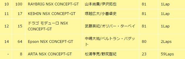 決勝リザルト/スーパーGT開幕戦 岡山(2016)