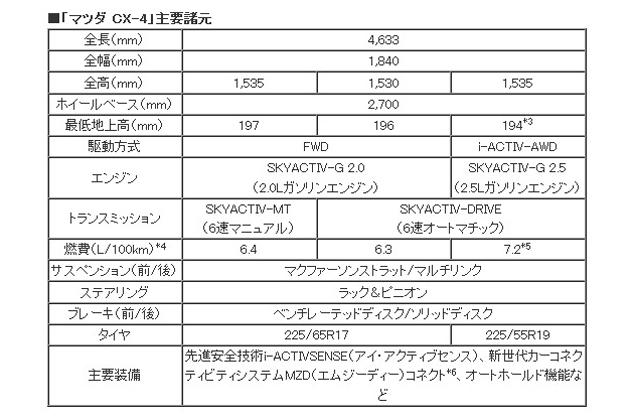 マツダ CX-4 :北京モーターショー2016(主要諸元)