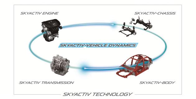 SKYACTIV-VEHICLE DYNAMICSの概念