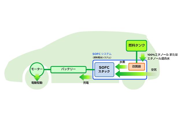 バイオエタノールから発電した電気で走行する燃料電池システム「e-Bio Fuel-Cell」