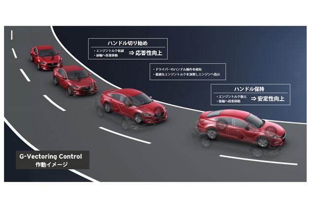 GVC制御車両のターンイン