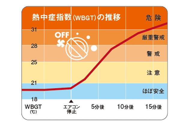 熱中症指数(WBGT)の推移