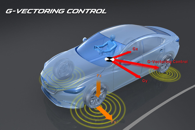 G-ベクタリング コントロール制御車両のターンイン