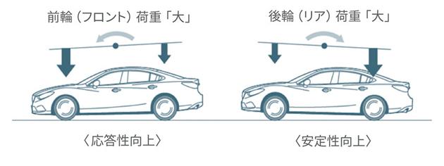 G-ベクタリング コントロール 荷重のかかるイメージ