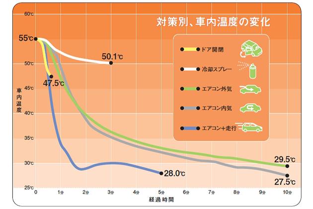それぞれ車内温度の変化