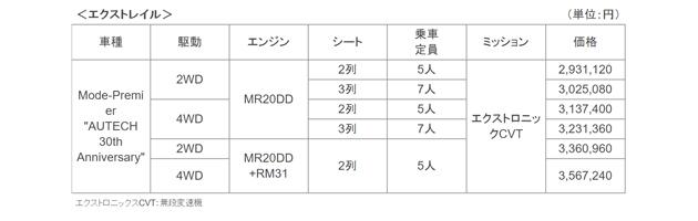 オーテック「エクストレイル モード・プレミア」/AUTECH  30th Anniversary 価格