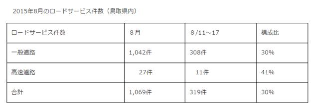 2015年8月のロードサービス件数(鳥取県内)