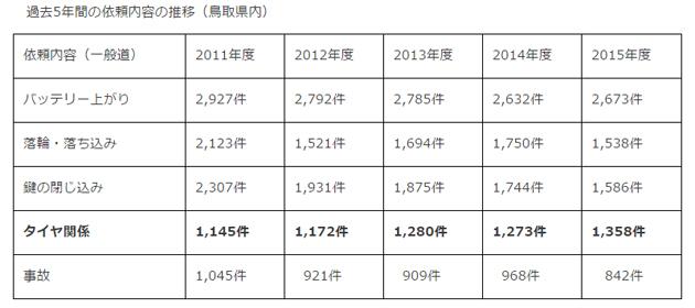 過去5年間の依頼内容の推移(鳥取県内)