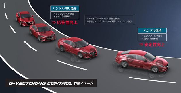 G-ベクタリング コントロール作動イメージ