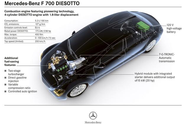 ディゾット研究車両 F700