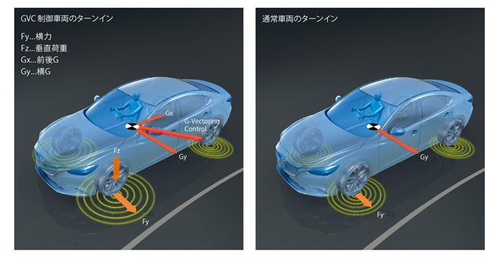 <GVC(G-ベクタリングコントロール) 概念図/マツダ 新型 CX-5>