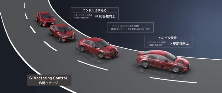 <GVC(G-ベクタリングコントロール) 作動イメージ図/マツダ 新型 CX-5>