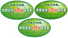 エコカー減税ステッカー+25%/+20%/+15%