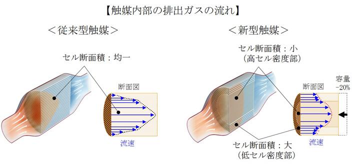 触媒内部の排出ガスの流れ