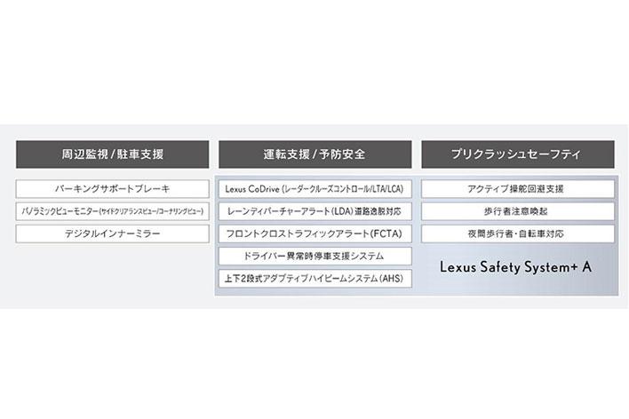 新型LSの主な予防安全技術