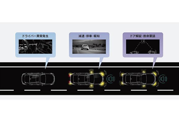 <ドライバー異常時停車支援システム作動イメージ>