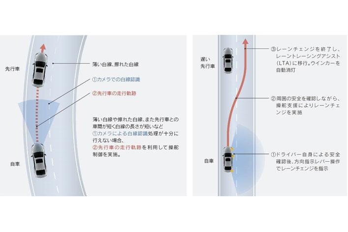 <画像左:LTA作動イメージ><画像右:LCA作動イメージ>