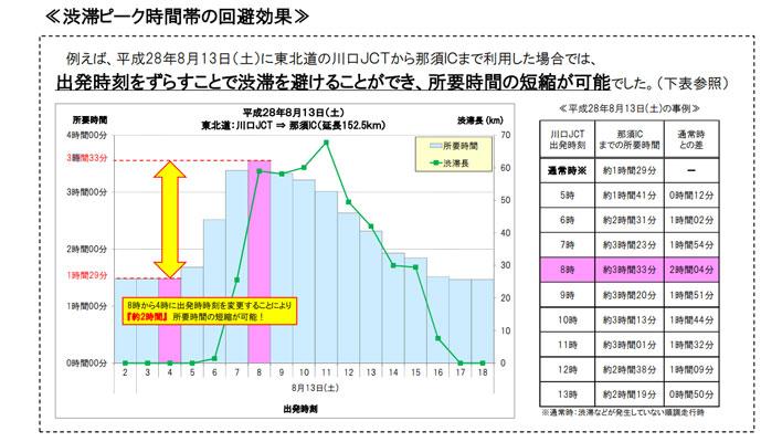 (例)渋滞ピーク時間帯の回避効果