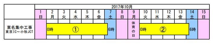 東名集中工事(東京IC~小牧JCT)
