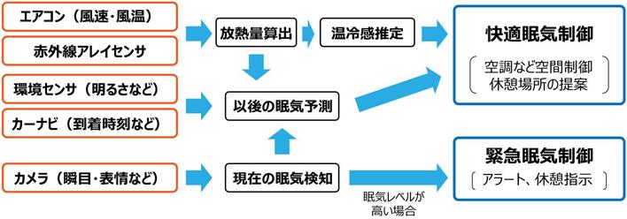 眠気制御技術の概念図